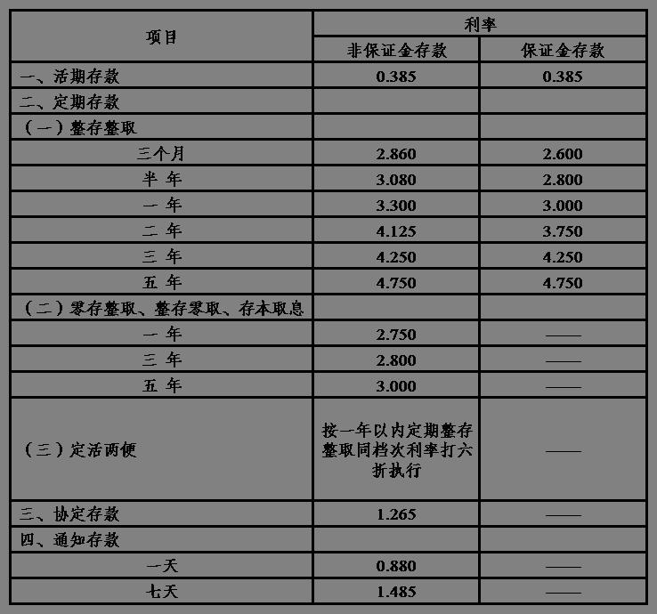 中信银行定期存款_2014年人民币存款利率哪个最高?中信银行和余额宝或者是招商 ...